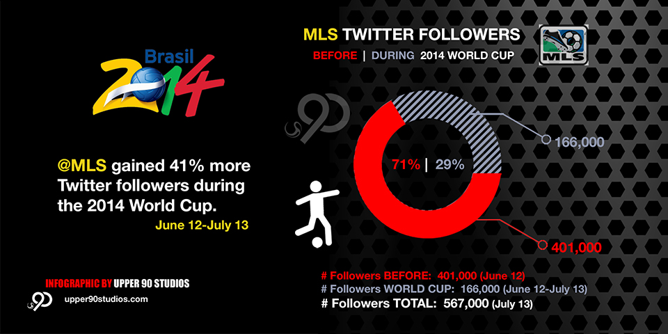 MLS Twitter Followers World Cup 2014 Infographic