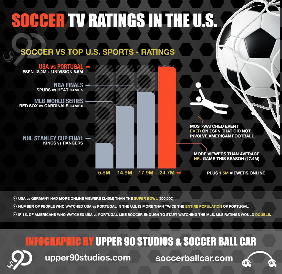 Soccer Ratings in the US - Infographic
