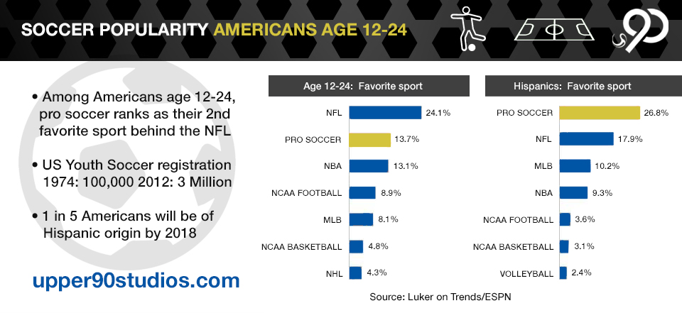 Soccer Second Most Popular Sport Americans Age 12-24 INFOGRAPHIC