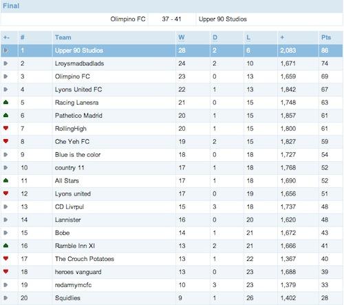 Head to Head Mini League FPL