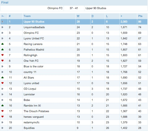 Head to Head Mini League FPL