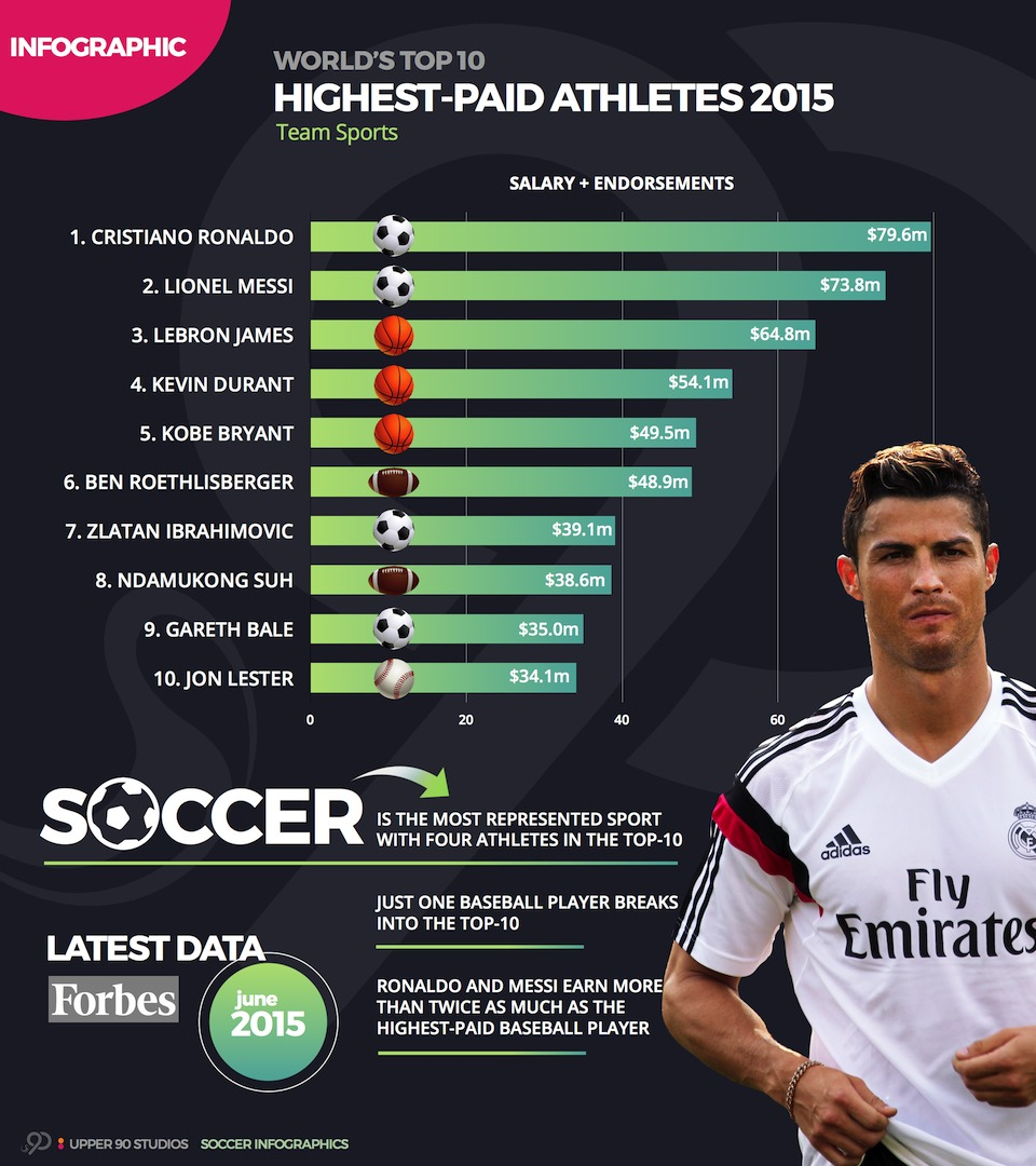 The highest paid athletes of the world - 2015