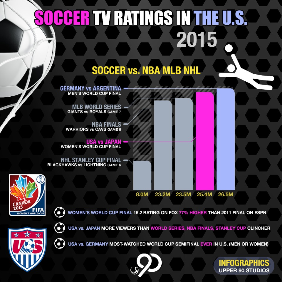 2015 Women's World Cup TV Ratings Infographic