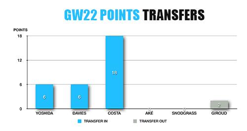 FPL Transfers Points GW22