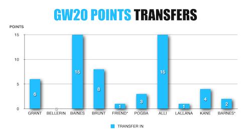 FPL Wildcard Transfers IN