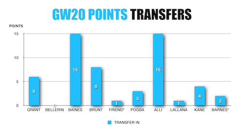 FPL Wildcard Transfers IN