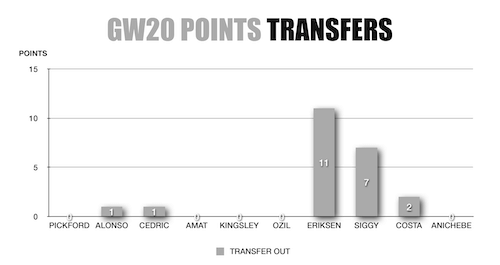 FPL Wildcard Transfers OUT