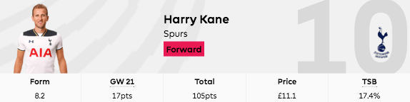 harry kane fpl gw21 points
