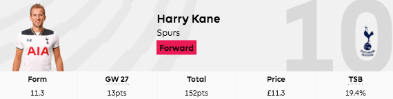 2016-17 fpl gw27 harry kane points