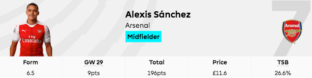2016-17 fpl gw29 points alexis sanchez