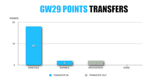 FPL Transfers Points gw29