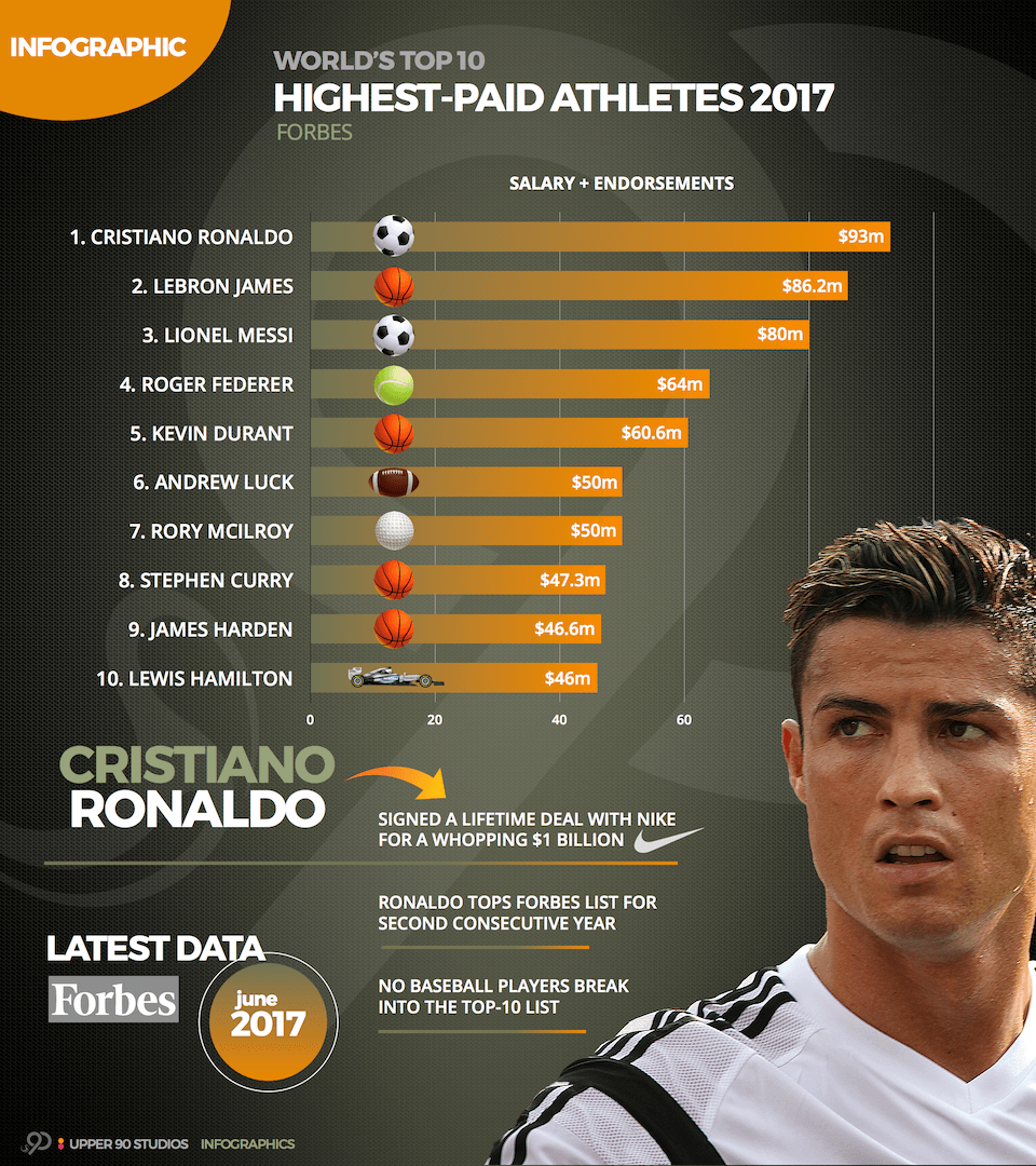 Image result for Forbes' list of the world's highest paid athletes ronaldo